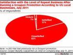 Groupon dissatisfaction graph